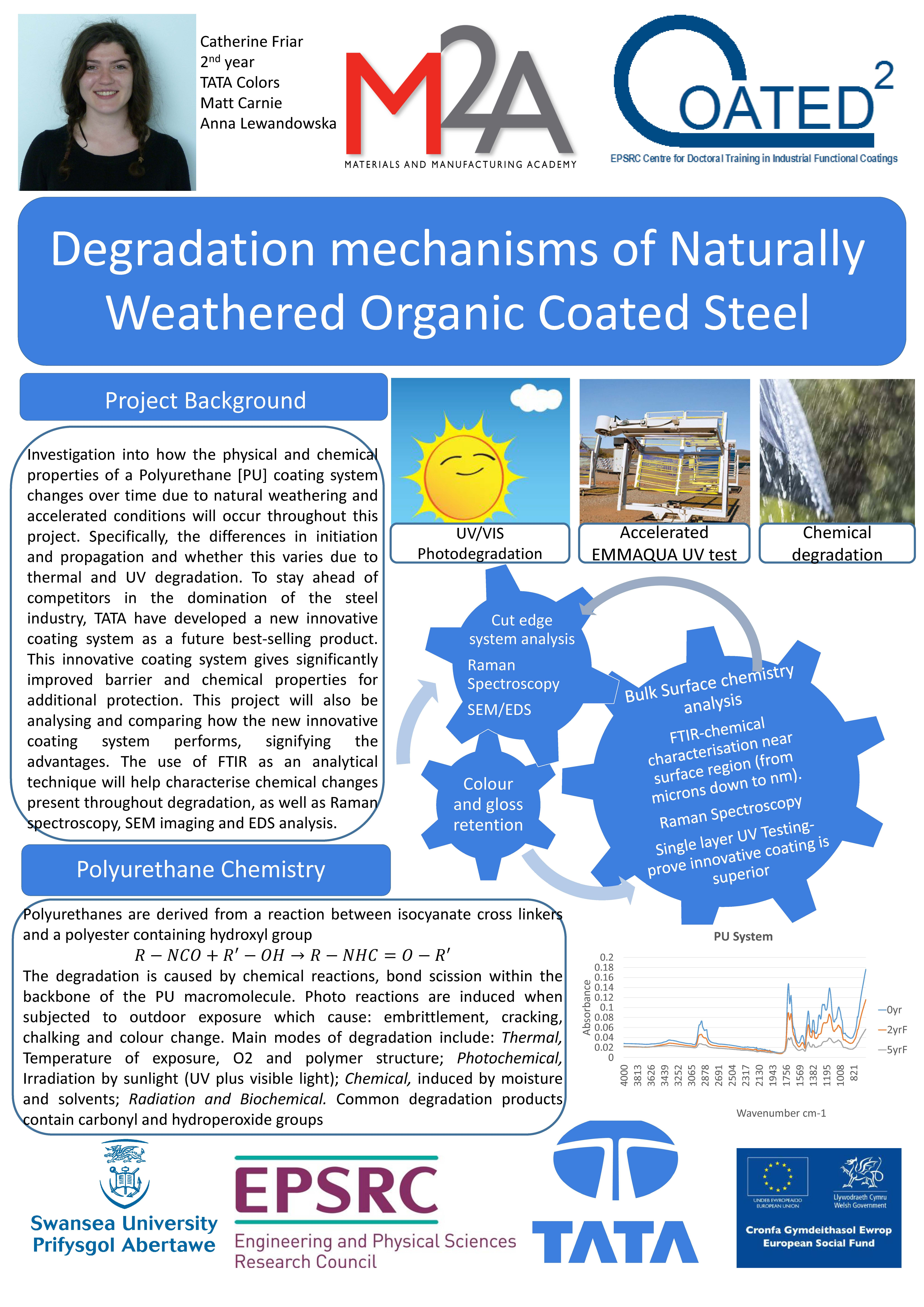 Degradation mechanisms of Naturally Weathered Organic Coated Steel