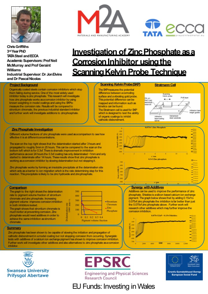 Investigation of Zinc Phosphate as a Corrosion Inhibitor using the Scanning Kelvin Probe Technique